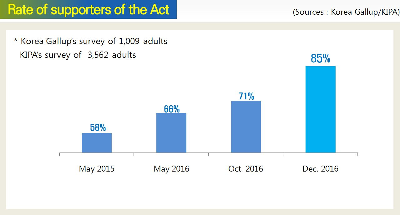Rate of supporters of the Act
