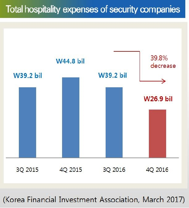 Total hospitallity expenses of security company